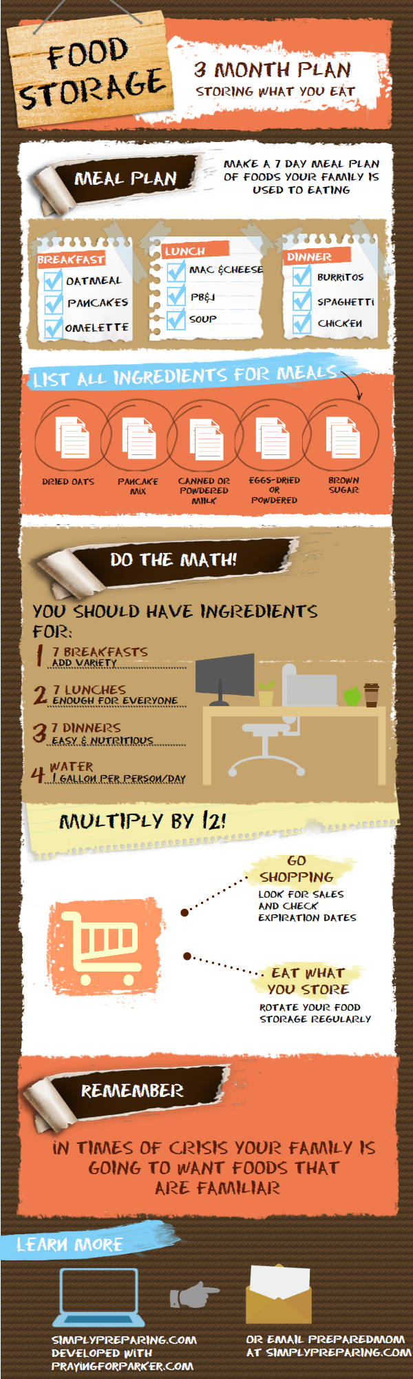 Food storage plan for 3 months step by step infographic
